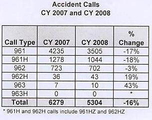 Tempe Traffic Statistics