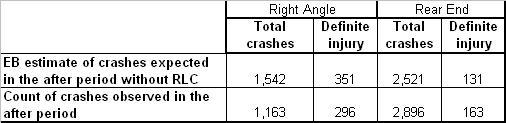 Red Light Crash Data