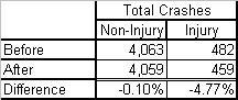 Crash Data Totals